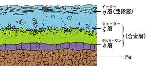 溶融亜鉛めっき断面図